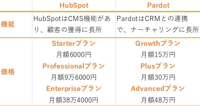 HubSpotとPardotの比較表