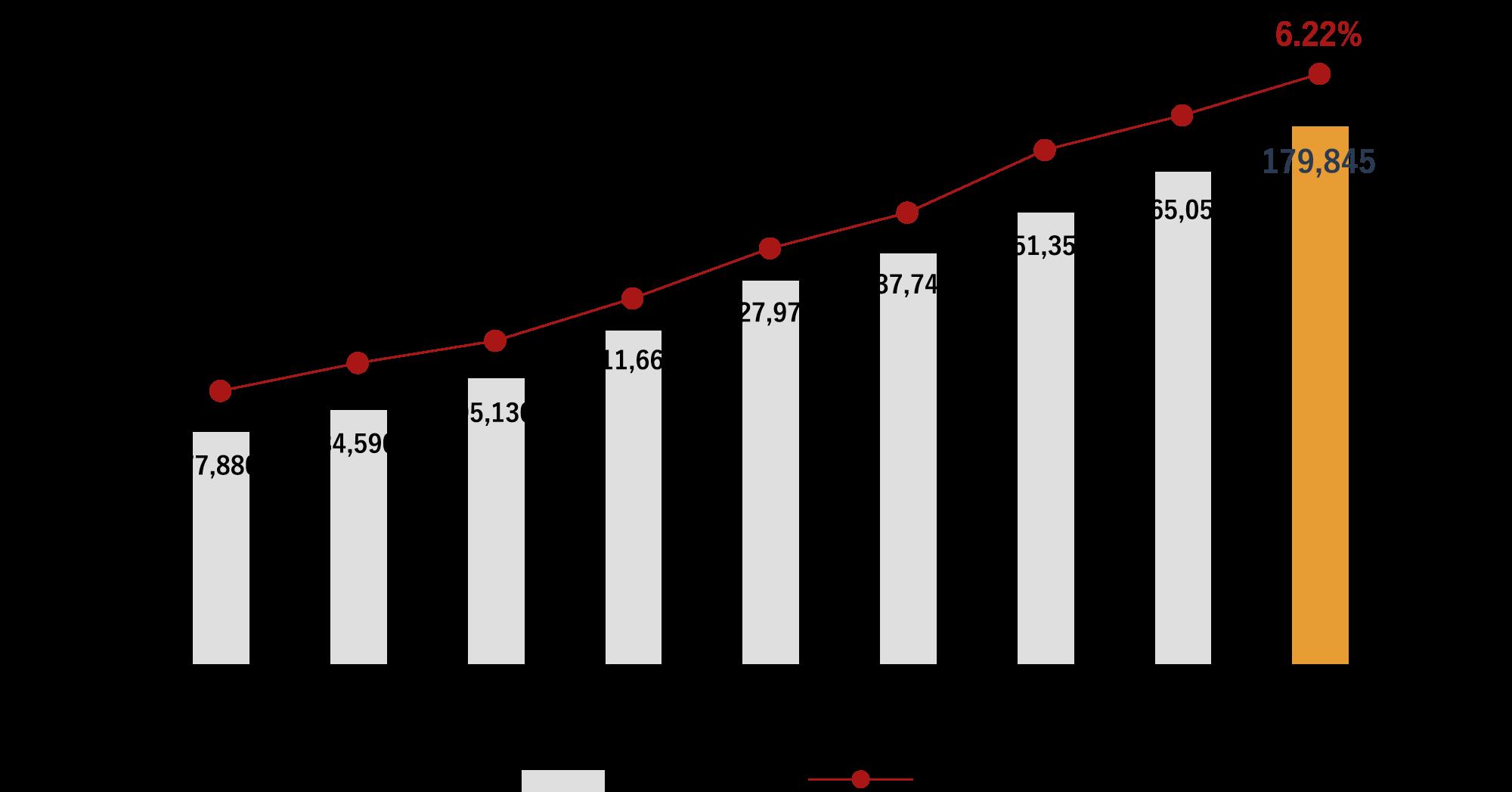 日本のAmazon市場規模の推移